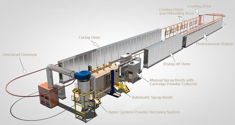 Paint Line Conveyor Systems